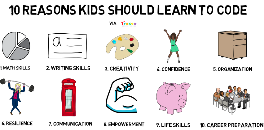 10 Reasons Kids Should Learn to Code
